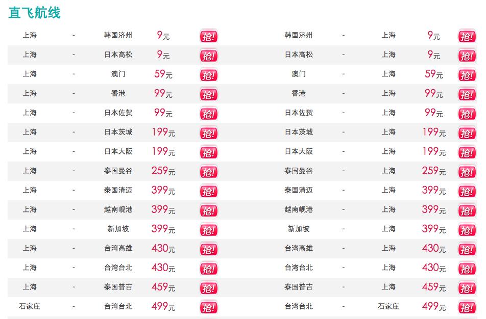 春秋航空国内出发机票秒杀9元起,2014年5月9日10:00开抢。 直飞航线: 上海至济州岛9/日本高松9/澳门59/香港99/大阪199/曼谷259/清迈399/岘港399/新加坡399/高雄430/台北430/普吉岛459元,回程价格相同。(以上价格均不含税) 上海往返济州岛1011/澳门841/香港745/大阪1624/曼谷1708/清迈1988/岘港1836/新加坡2006元。(以上价格均为往返含税) 联程航线:(上海浦东机场中转) 长沙至济州168/香港258/曼谷418/普吉岛618元; 石家